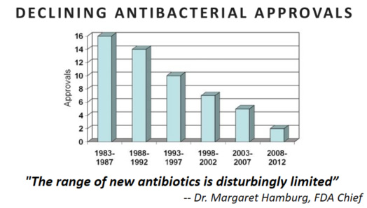 antibiotic_approvals